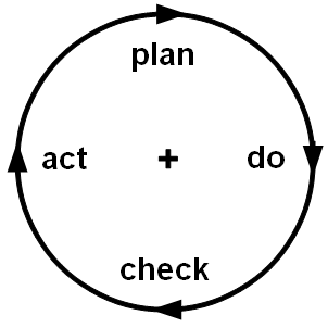 "A version of the Deming Cycle, which is a cornerstone of the Japanese Production Management system. ""PDCA-Cycle-Kaizen"" by Tagimaguitar - {eigene Darstellung (in Anlehnung an die Arbeiten von Strohm und Ulich, 1997)}. Licensed under CC BY-SA 3.0 via Wikimedia Commons"