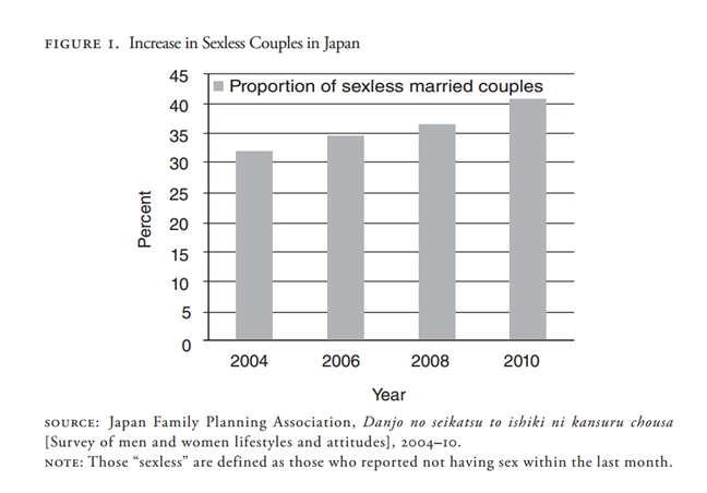 chart outlining the increase in sexless japanese marriages